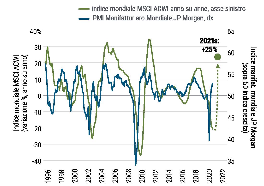 La Figura 2 mostra un grafico lineare che raffigura l'andamento della crescita degli utili e quello dell'indice manifatturiero mondiale JP Morgan a partire dal 1995. La crescita degli utili è rappresentata dall'indice MSCI ACWI costituito da titoli di società ad alta e media capitalizzazione dei mercati sviluppati e di quelli emergenti. Dal grafico si evince che l'indice manifatturiero mondiale tende ad anticipare la crescita degli utili. Entrambi mostrano bruschi crolli nelle recessioni del 2001 e del 2008-2009, seguiti da vistosi rimbalzi. L'indice manifatturiero globale è di recente tornato positivo e stimiamo che gli utili societari lo seguiranno, crescendo di circa il 25% nel 2021 dopo la brusca flessione avuta nel 2020.