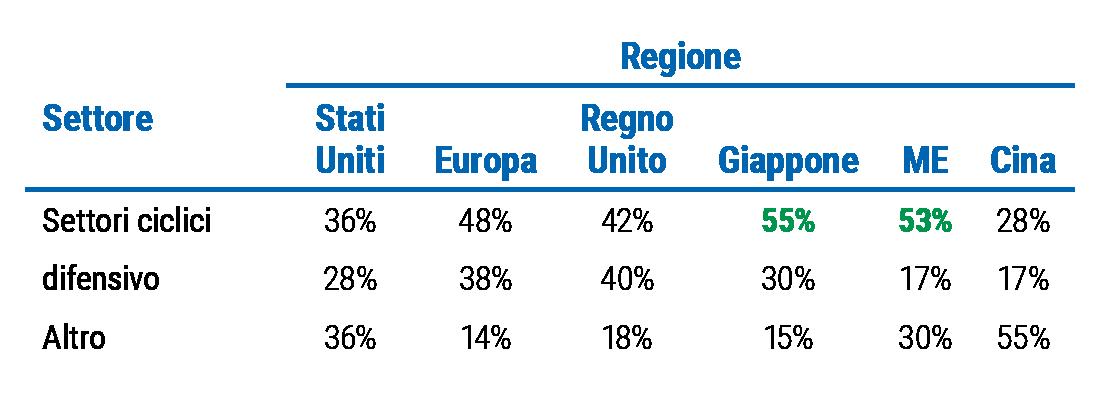 La Figura 4 è una tabella che mostra le percentuali di titoli ciclici e difensivi nelle diverse aree geografiche, con riferimento all'indice azionario mondiale MSCI ACWI. Il Giappone e i Mercati Emergenti hanno le percentuali più alte di titoli ciclici con, rispettivamente, il 55% e il 53%. Seguono Europa e Regno Unito con, rispettivamente, il 48% e il 42%, e poi gli Stati Uniti con il 36% e la Cina con il 28%.