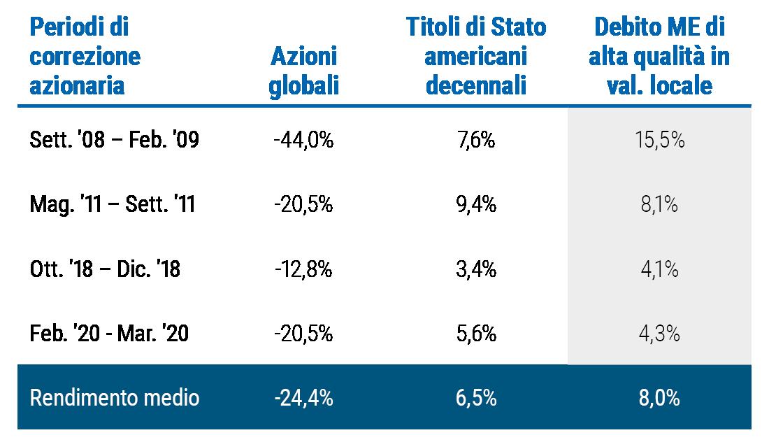 La Figura 5 è una tabella che evidenzia la performance del debito di alta qualità in valuta locale dei mercati emergenti nei periodi di correzione dei mercati. Ad esempio, fra settembre 2008 e febbraio 2009, l'azionario mondiale è sceso del 44%, mentre il debito di alta qualità dei mercati ha guadagnato il 15,5%, superando il decennale americano che si è attestato su un guadagno del 7,6%. Nella correzione azionaria di febbraio-marzo 2020 il debito di alta qualità dei mercati emergenti ha guadagnato il 4,3% e il decennale americano il 5,6%.