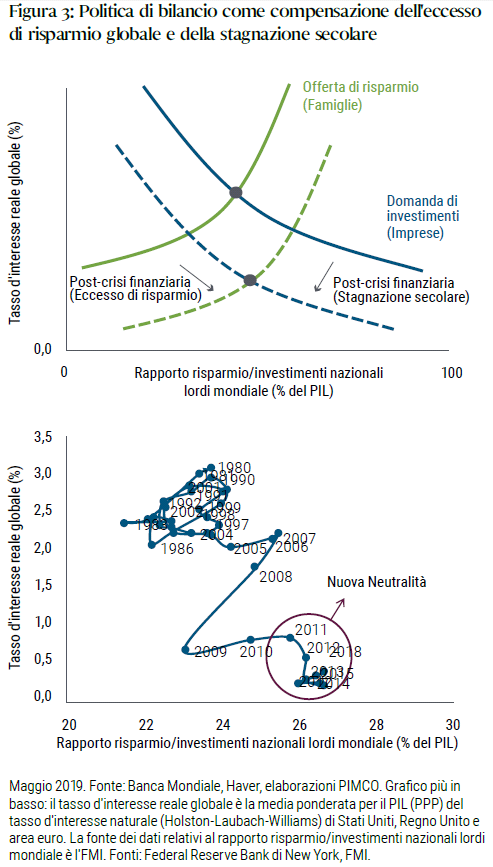 Fiscal policy as an offset to the global savings glut and secular stagnation