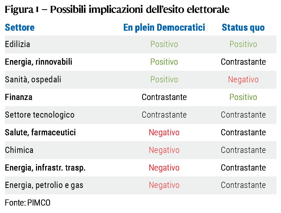 La tabella illustra i probabili impatti sui settori economici delle politiche pubbliche nei due scenari post elettorali